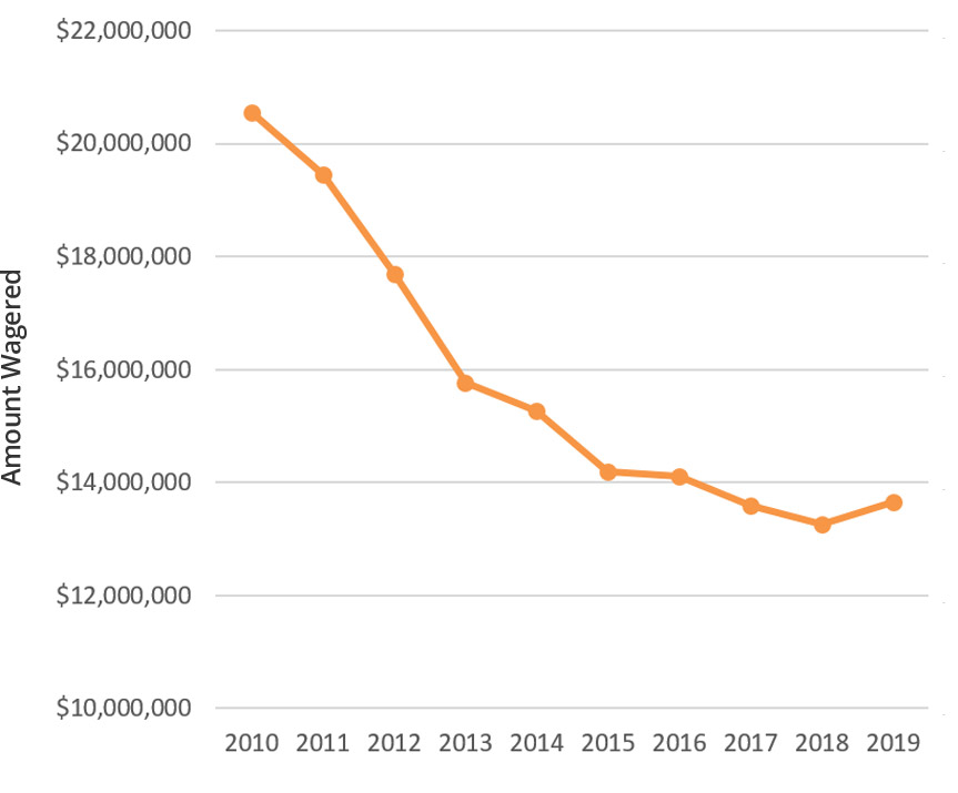 Decline in West Virginia Wagering Chart