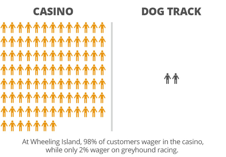 At Wheeling Island, 98% of customers wager in the casino while only 2% wager on greyhound racing